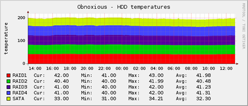 HDD temperatures